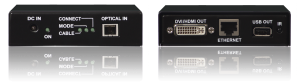 FIBER OPTIC SENDER AND RECEIVER for hdmi and dvi
