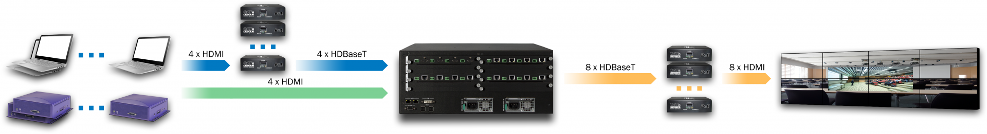 DXN5200-4U typical configuration