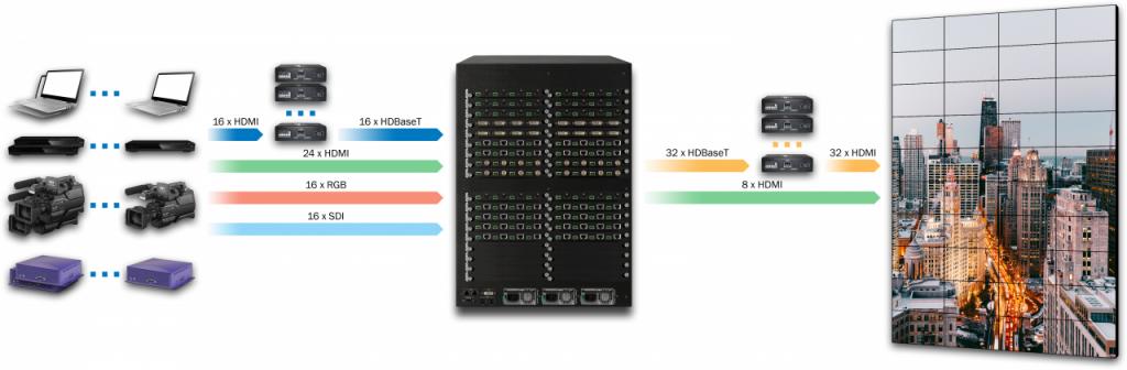 DXN5200-1U-INH24U16C16SDI16-OUTH8C32-R