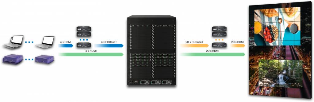 DXN5200-14U-INH4C4-OUTC20H20-R