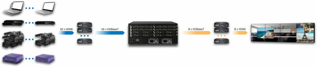DXN5400-4U-INC16-OUTC8-R
