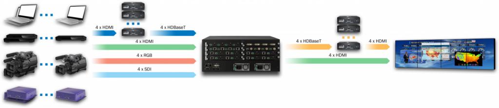 DXN5400-4U-INH4U4C4SDI4-OUTH4C4-R