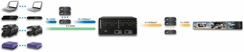 DXN5400-4U-INH8C8-OUTC4-R