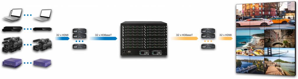DXN5200-7U-INC32-OUTC32-R
