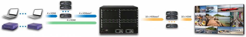 DXN5200-7U-INH4C4-OUTC16-R