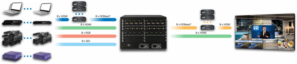 DXN5200-7U-INH8U8C8SDI8-OUTH8C8-R