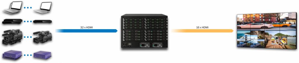 DXN5400-7U-INH8U8C8SDI8-OUTH8C8-R
