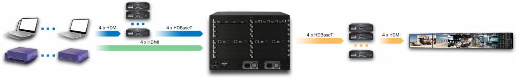 DXN5400-7U-INC32-OUTC16-R