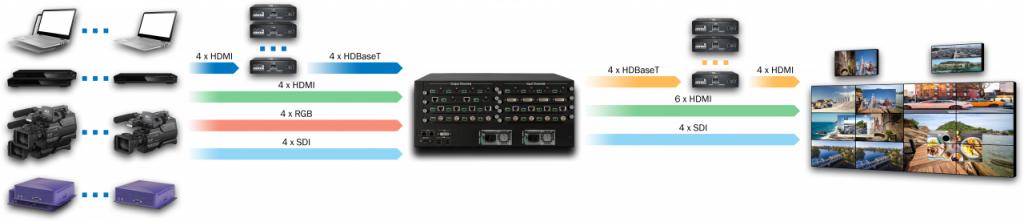 DVP504Pro-4U-INH4U4C4SDI4-OUTH4H(PIP4)2C4SDI4-R