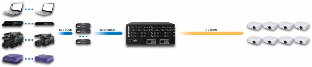 DXN5500-4U-INC16-OUTH8-R