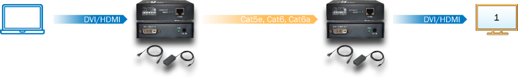 Transmission of signals through a single CAT5e or CAT6 cable